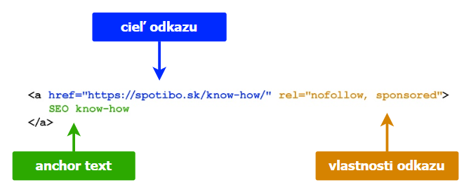 ukážka anchor textu v HTML kóde