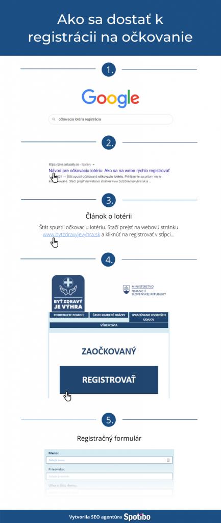 Proces registrácie na očkovanie